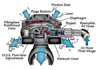 equipment-specialty-regulator